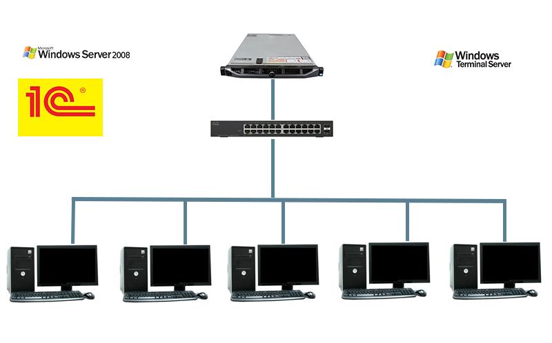Операционная система для выделенного сервера
